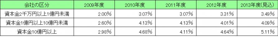 平成25年6月企業短期経済観測調査